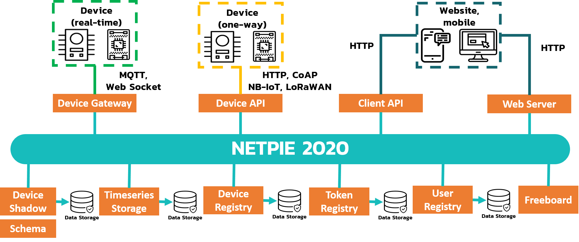 _images/netpie2020_Architecture.png